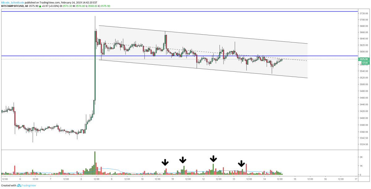 Figure 2: BTC-USD, Hourly Candles, Sustained Selling Pressure