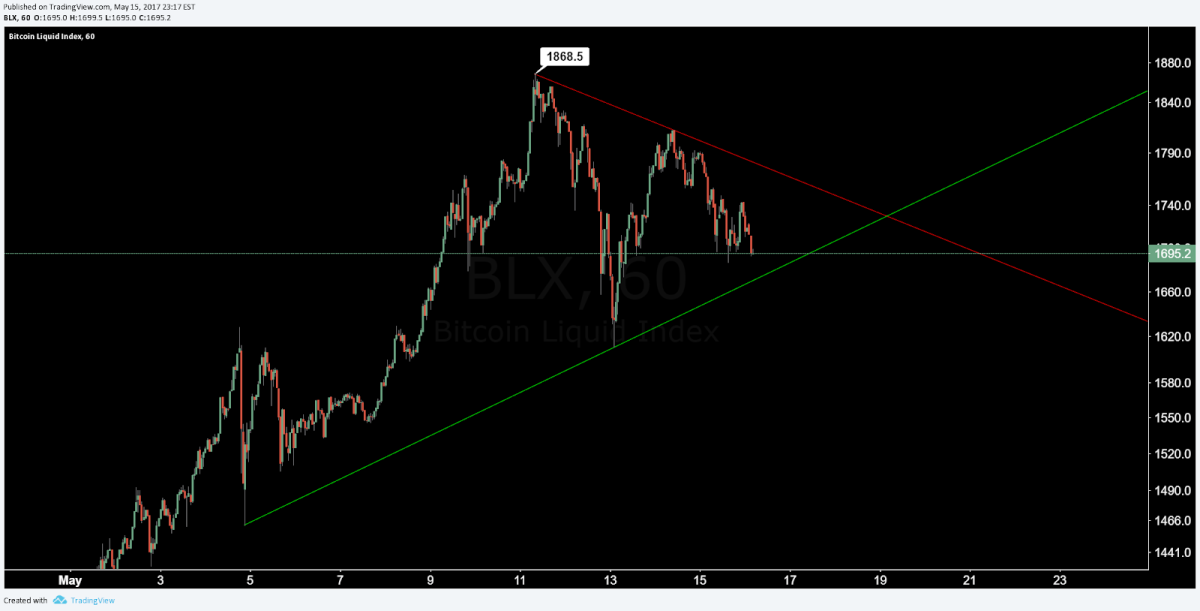 btc consolidation.png