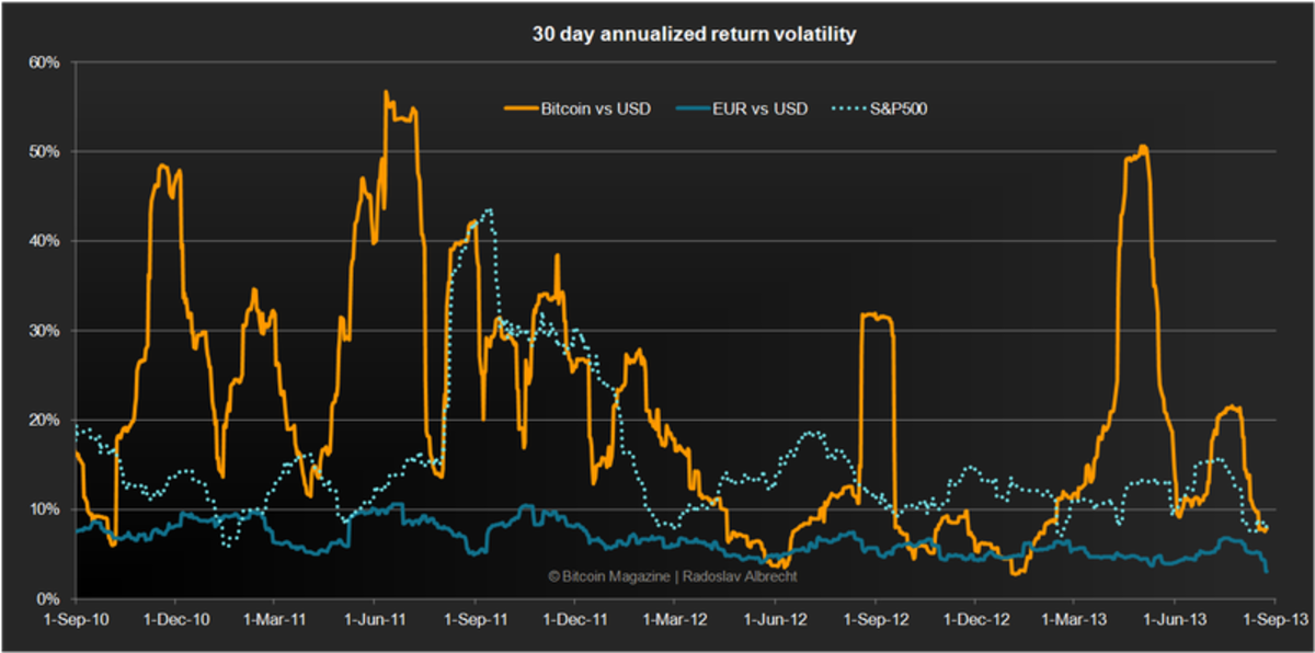 Bitcoin Volatility The 4 Perspectives Bitcoin Magazine Bitcoin News Articles Charts And Guides