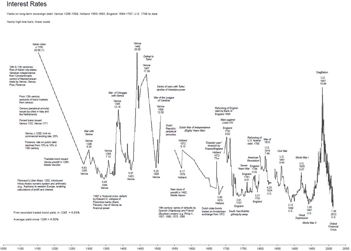 Interest rate - Interest