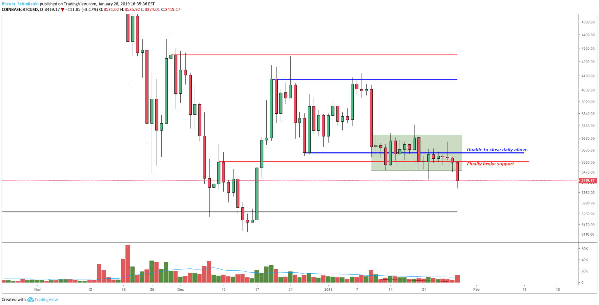 Figure 1: BTC-USD, Daily Candles, Broken Support