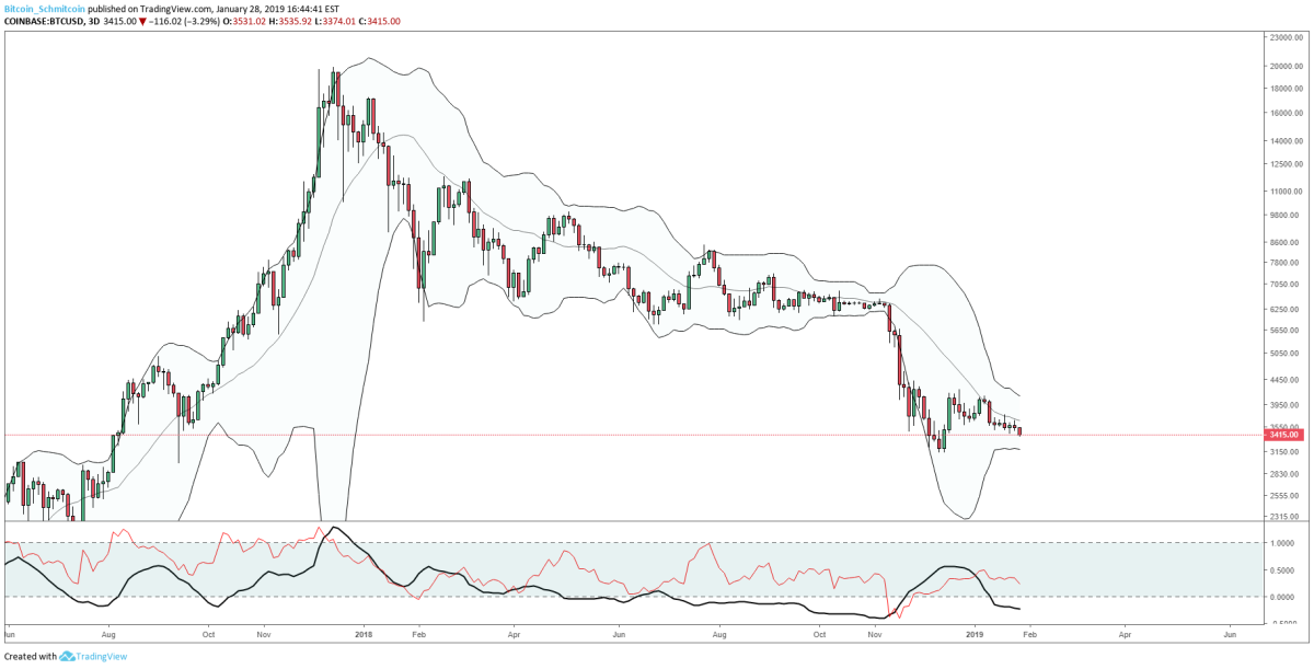 Figure 2: BTC-USD, 3-Day Candles, Bollinger Bands