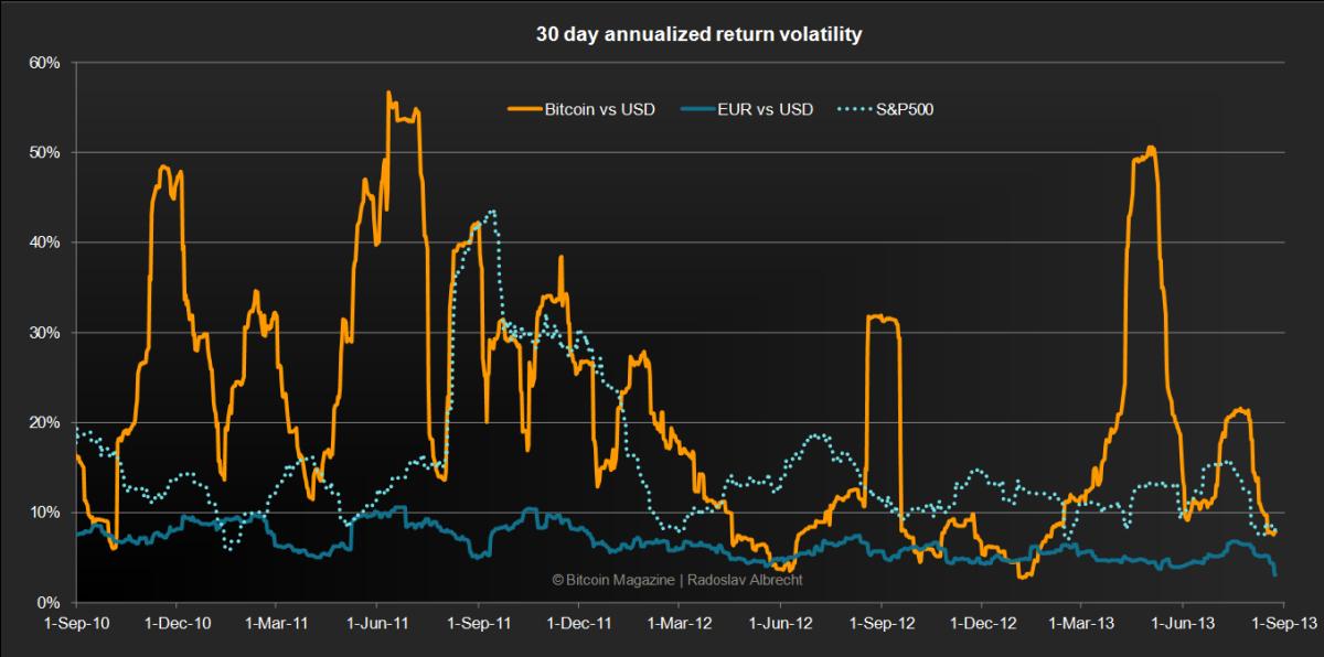 bitcoin-volatility-compared
