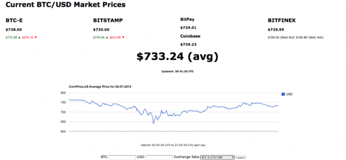 Op-ed - Coinprice.us: The Next New Bitcoin Price Checker!