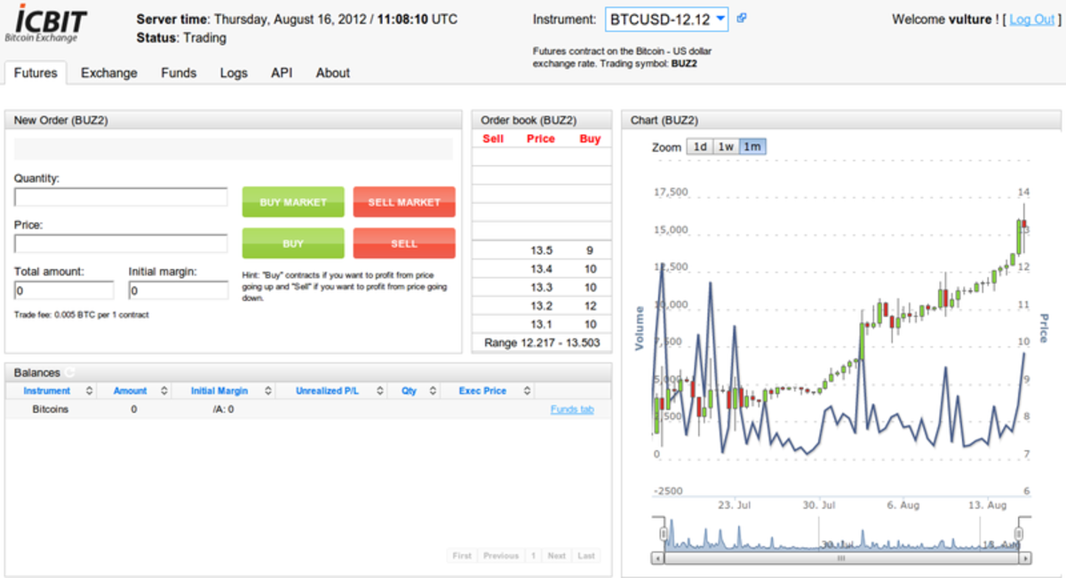 Op-ed - Icbit.se: Bitcoin Margin Trading Reloaded