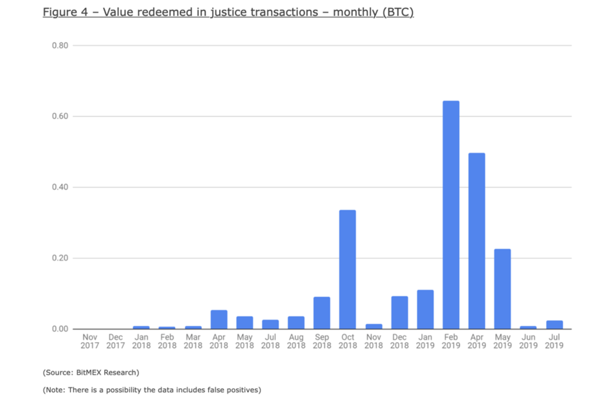 """Lightning's """"Justice Transaction"""" system appears to work well. Source: BitMEX Research"""