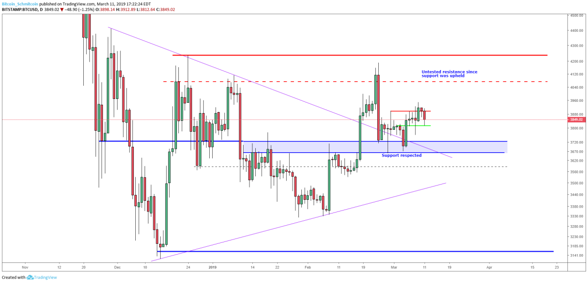 Figure 2: BTC-USD, Daily Candles, Macro Support Respected