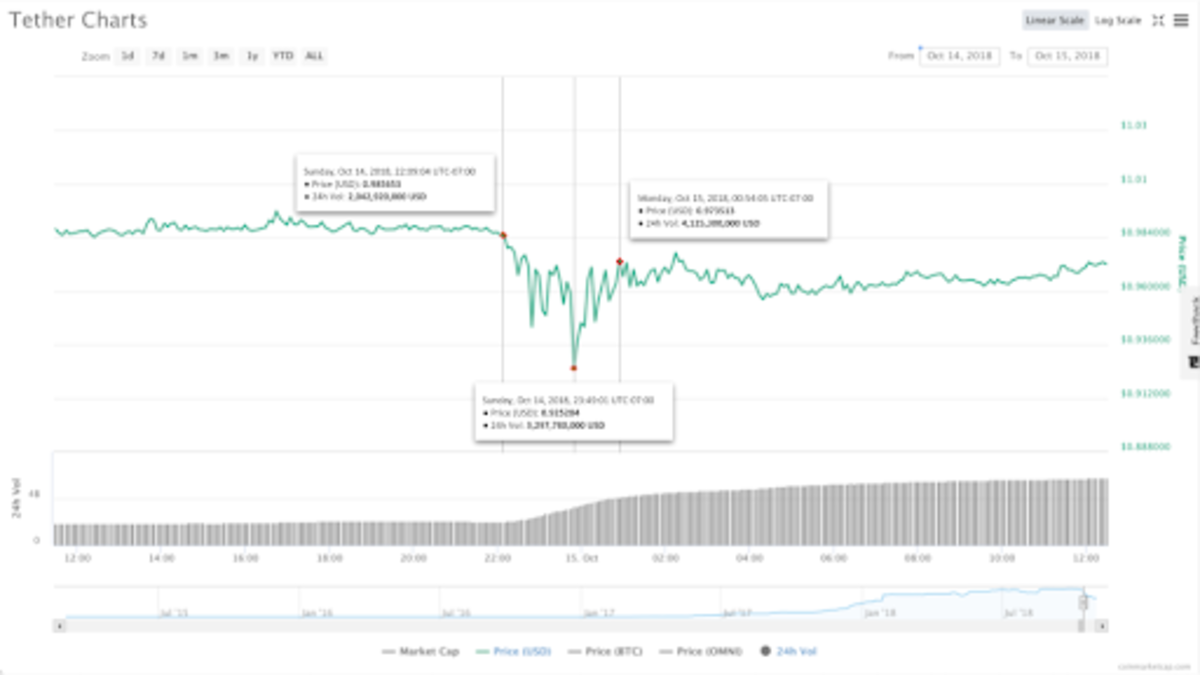 Figure 1: Tether's 24-hour price from October 14, 2018, to October 15, 2018 (Source: CoinMarketCap)