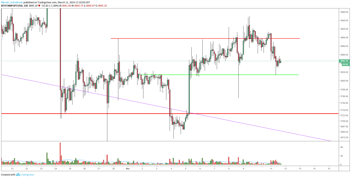 Figure 1: BTC-USD, 2-Hour Candles, Low TF Support