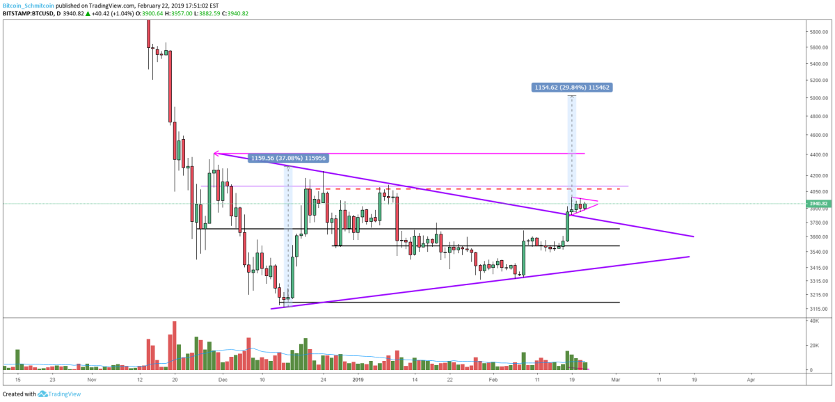 Figure 4: BTC-USD, Daily Candles, Symmetrical Triangle Price Target