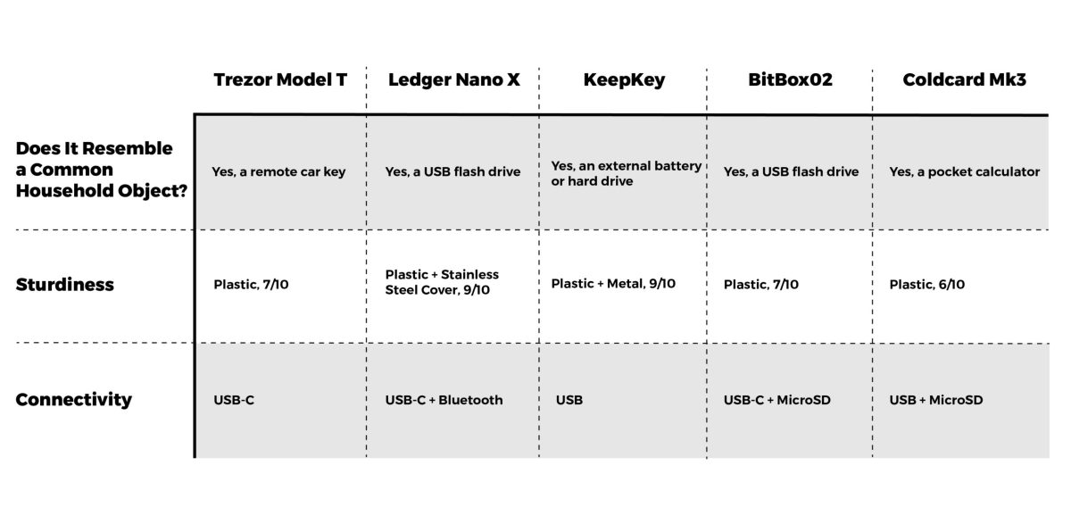 Bitcoin Wallet Reviews: The Best Hardware Wallet: For many, bitcoin security is only as good as the hardware wallet of choice. In this review, we put five popular options to the test.