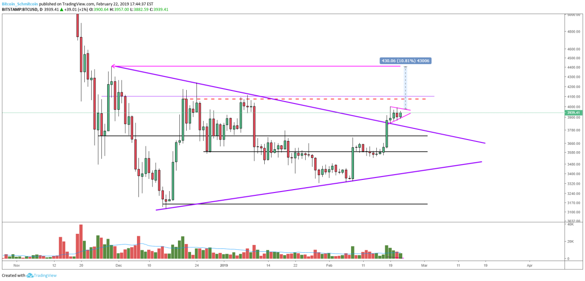 Figure 3: BTC-USD, Daily Candles, Test of Current Highs