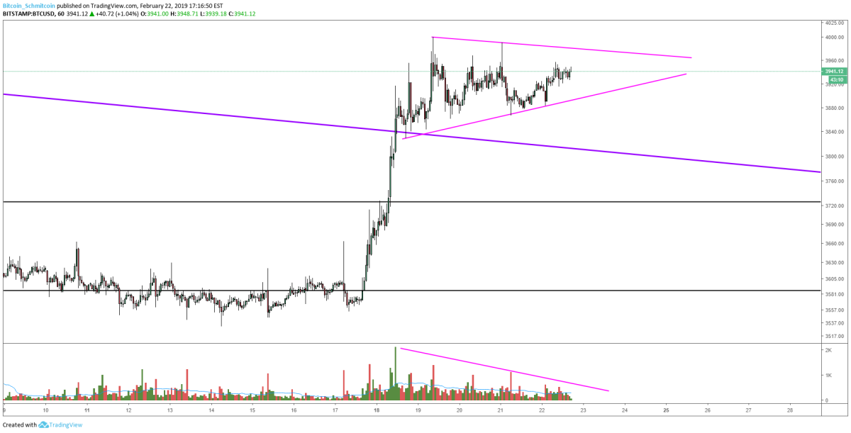 Figure 1: BTC-USD, Hourly Candles, Consolidating Pennant