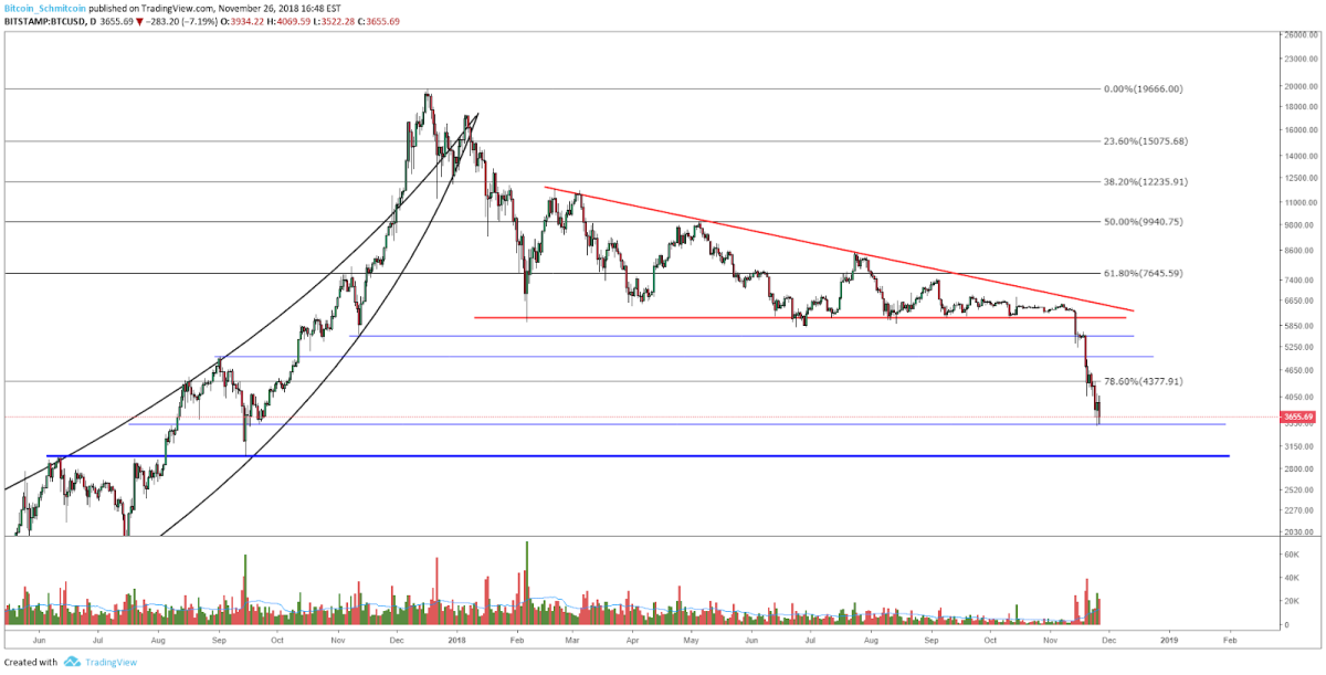 BTC-USD, Daily Candles, Next Untested Support