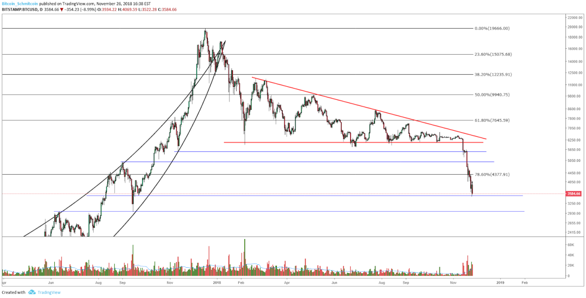 BTC-USD, Daily Candles, Macro Downtrend