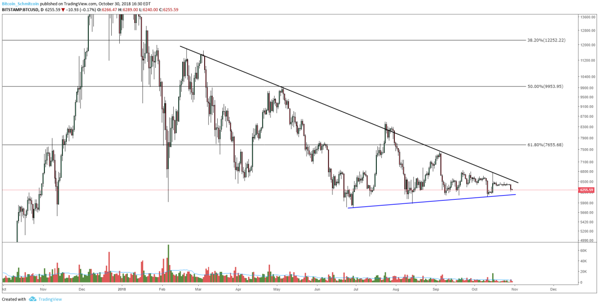 Figure 1: BTC-USD, Daily Candles, Macro Consolidation