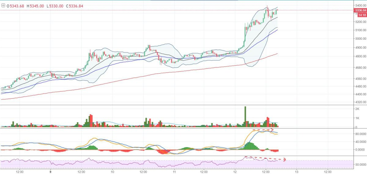 Figure 2: BTC-USD, 30-Minute Candles, GDAX, Micro Trend