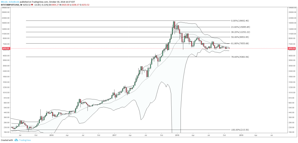 Figure 2: BTC-USD, Weekly Candles, Bollinger Band Squeeze