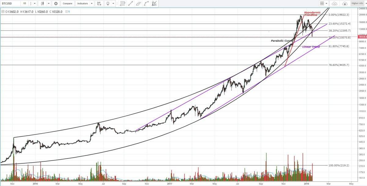 Figure 2: BTC-USD, 1-Day Candles, Macro Trend