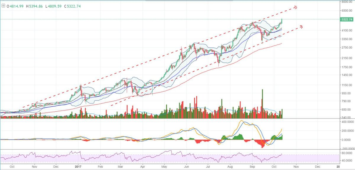 Figure 3: BTC-USD, 1 Day Candles, GDAX, Ascending Channel
