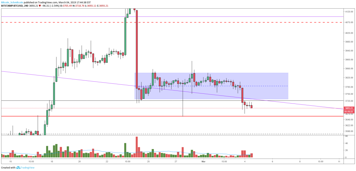 Figure 3: BTC-USD, 4-Hour Candles, Downward Breakout