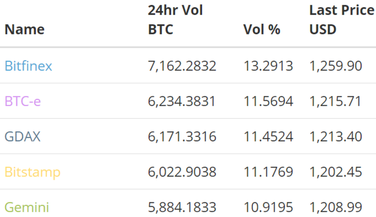 usd exchanges by volume.png