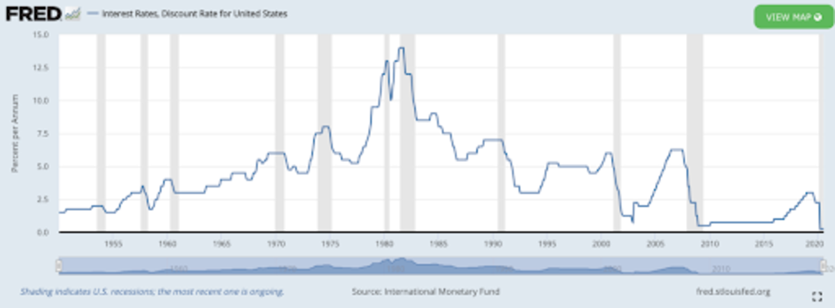 Source: U.S. Interest Rates