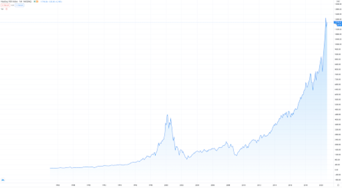 Source: Nasdaq 100 Index, all-time view