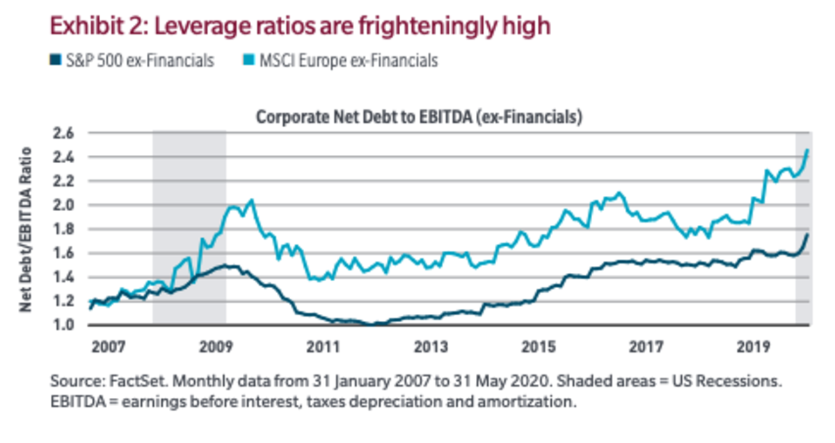 Net Debt to EBITDA, excluding financial companies Source: MFS July 2020 Insights Report.