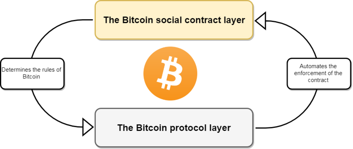 """Image from Hasu's article, """"Unpacking Bitcoin's Social Contract"""""""