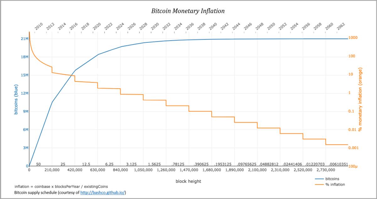 bitcoin-monetary-inflation