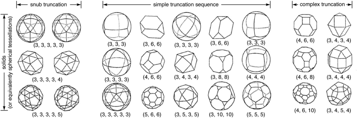 Here are a few of the Archimedean solids with the mathematics of the edge/face/vertices noted.