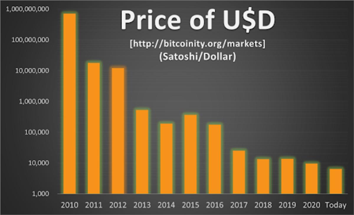 Source: https://data.bitcoinity.org/markets/books/USD