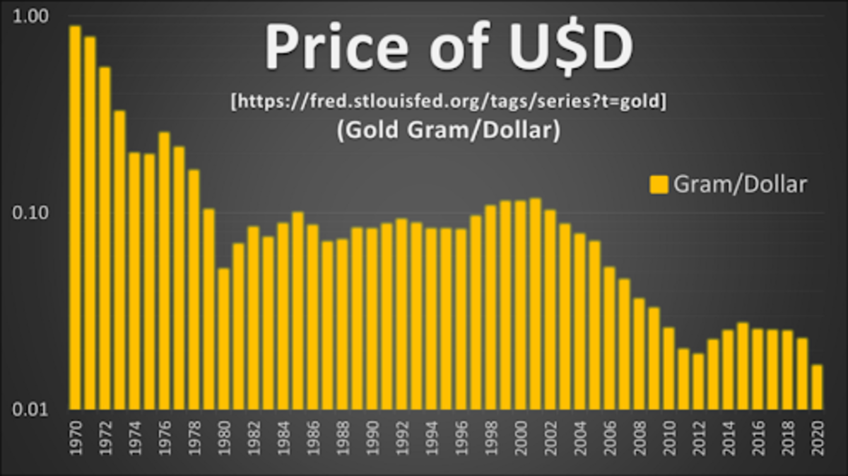 Source: https://fred.stlouisfed.org/tags/series?t=gold