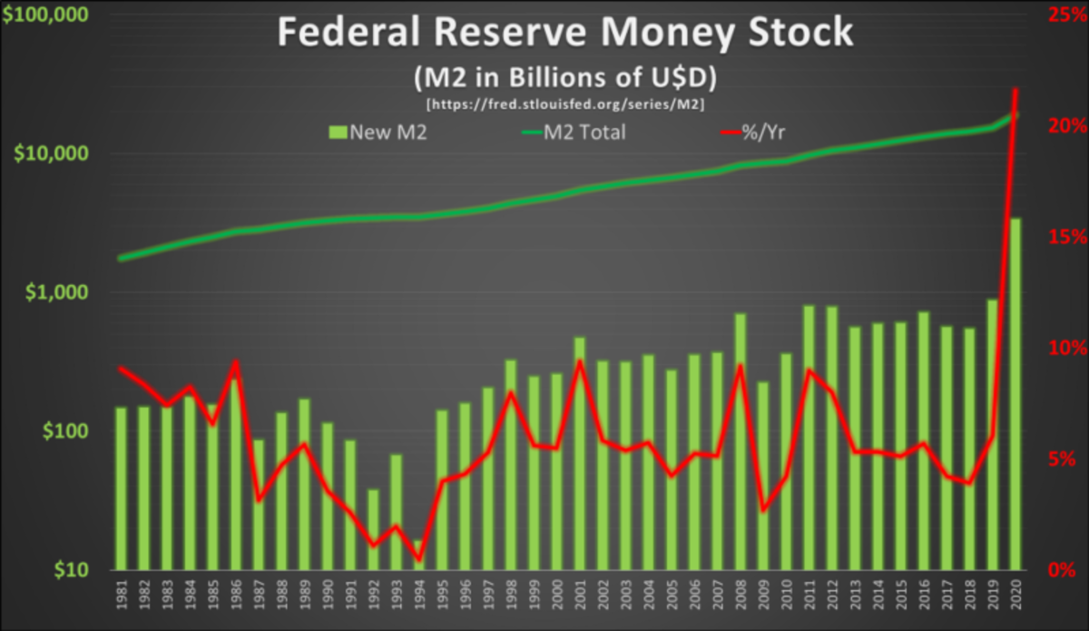 Source: https://fred.stlouisfed.org/series/M2