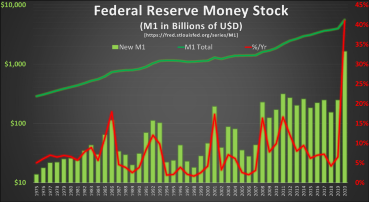 Source: https://fred.stlouisfed.org/series/M1