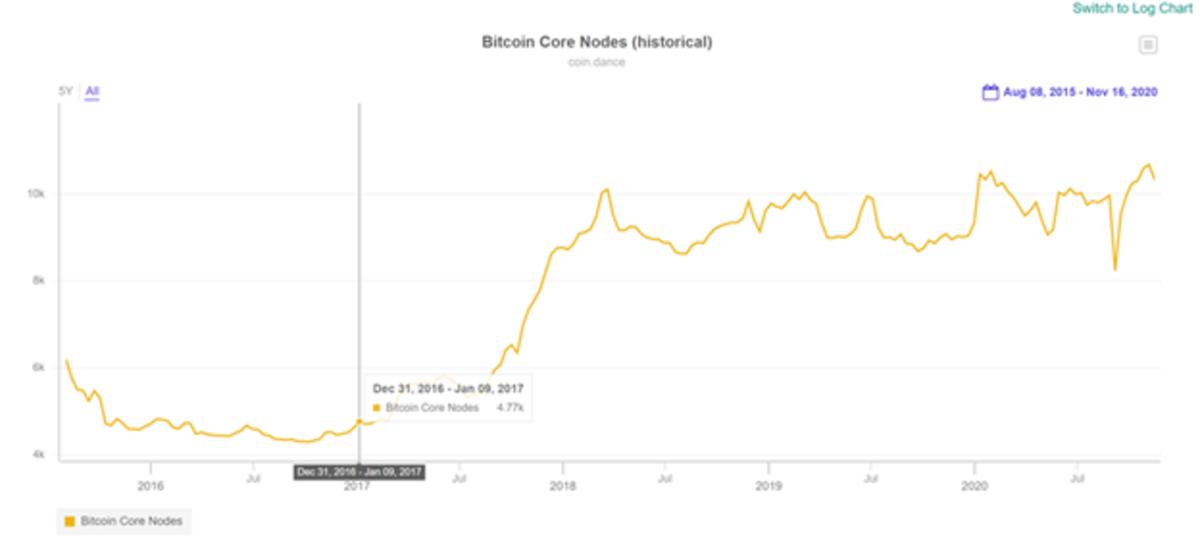 bitcoin core nodes historical chart