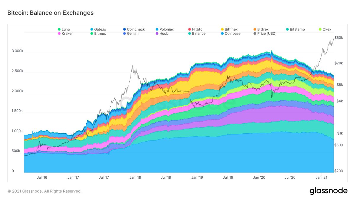 glassnode-studio_bitcoin-balance-on-exchanges (1)