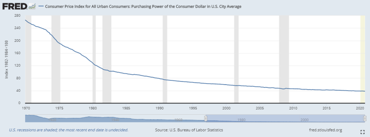 Purchasing power of the U.S. dollar over time (1970 to 2020).