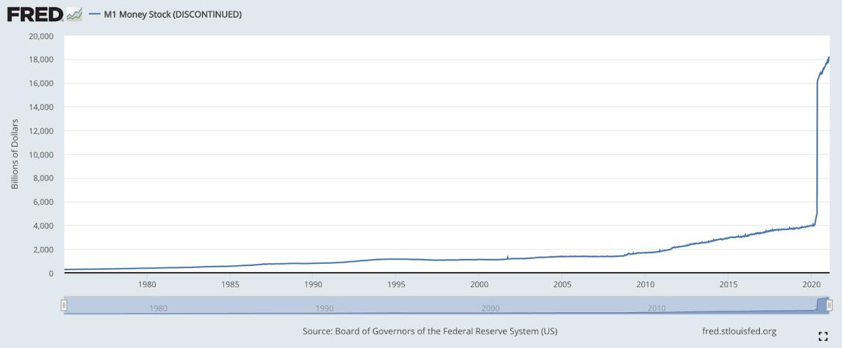 2020 年印制的美元大约是当年美元历史上的 3.5 倍。 资料来源:美联储经济数据库。