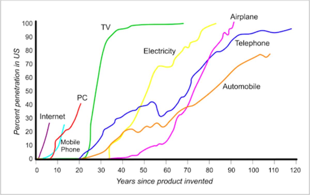 比特币挖矿不是像电视或手机那样的消费技术——它是一种需要大量能源基础设施的工业技术,更类似于飞机、汽车和电话,需要安装新的物理基础设施(机场、道路、电话线) )。 来源。