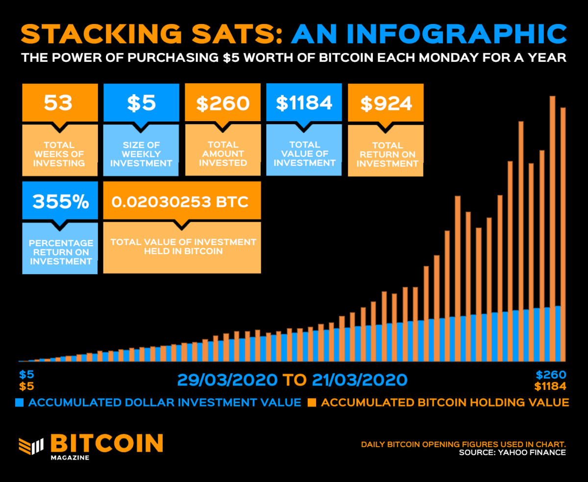 Image via Bitcoin Magazine