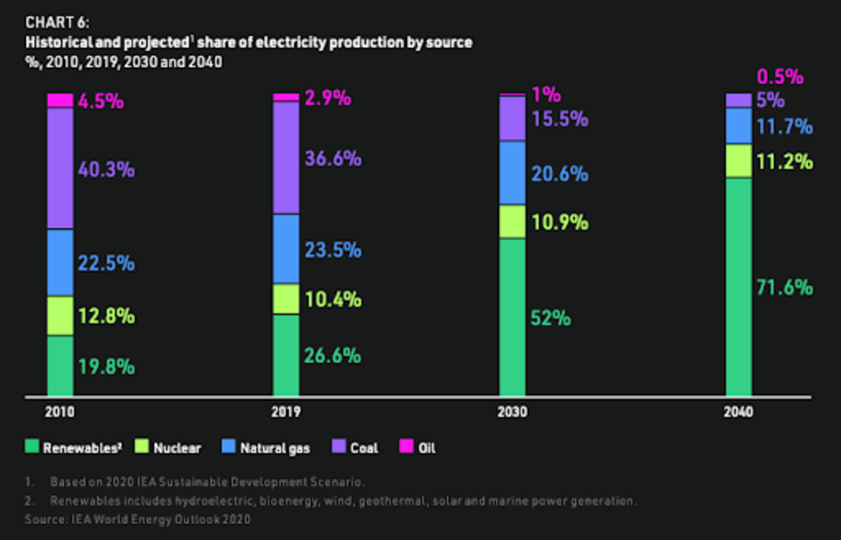 The IEA 2020 Sustainable Development Scenario sees a trend of phasing out carbon-intensive energy sources in favor of renewables in the coming decades. Source: NYDIG.