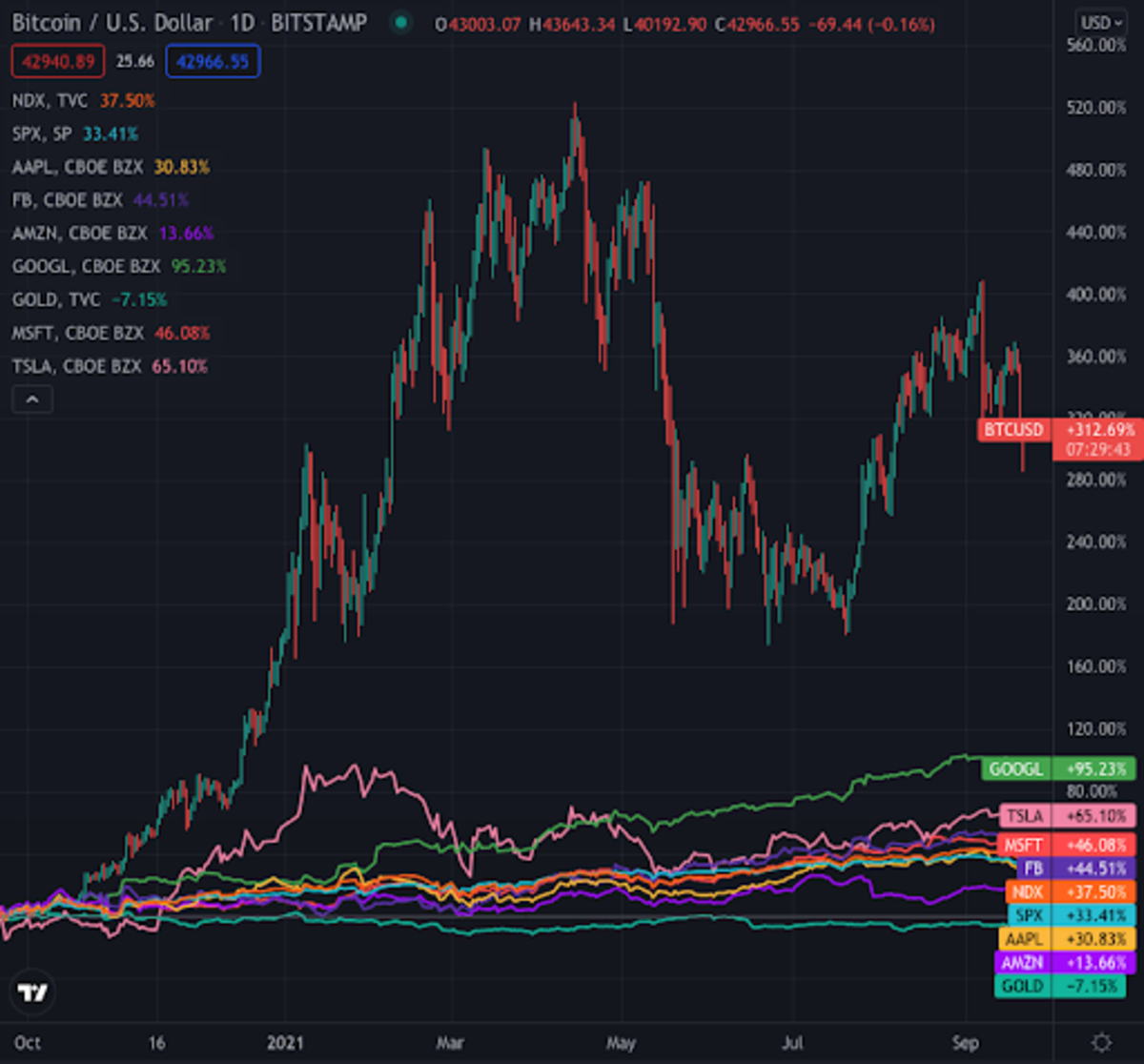 Over the past year, Bitcoin has eaten all other assets for dinner. Source: TradingView