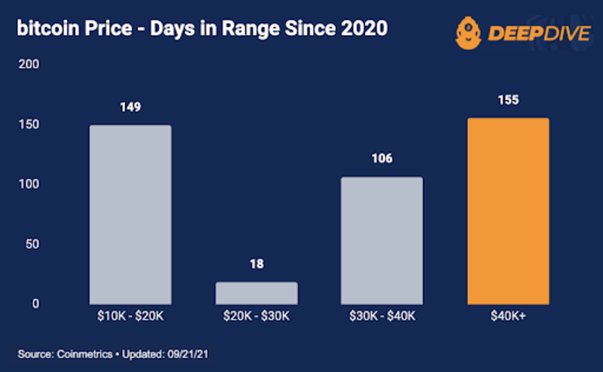 The $40,000-plus range has been a key psychological level for the bitcoin price.