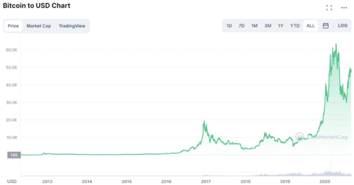 Chart 1.2. Bitcoin Price Performance, 10-year time frame.