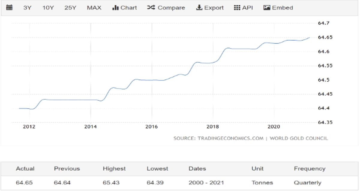 Chart 1.3. Pakistan's Gold Reserves, 10-year time frame