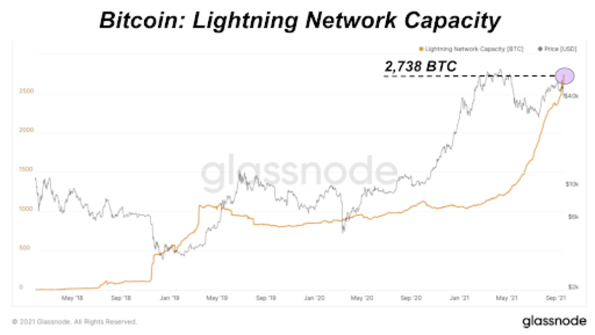 Public channel capacity on the Bitcoin Lightning network continues to explode, hitting another all-time high of 2,738 bitcoin.