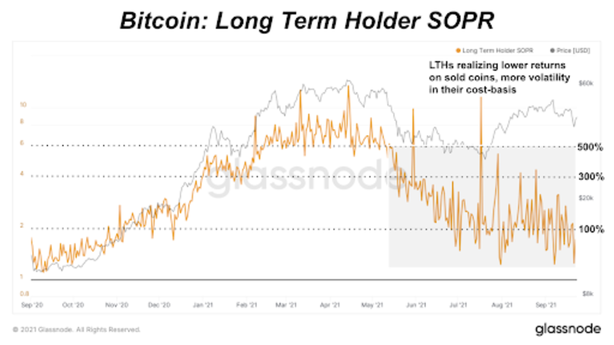 Taking a look at advanced bitcoin market metrics, like SOPR, long-term holder cost basis, spent volume and long-term holder MVRV.