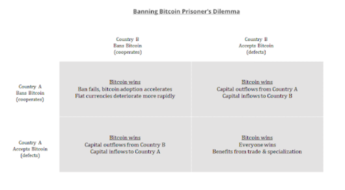 Banning Bitcoin is a fool's errand –– Bitcoin always wins. Image source